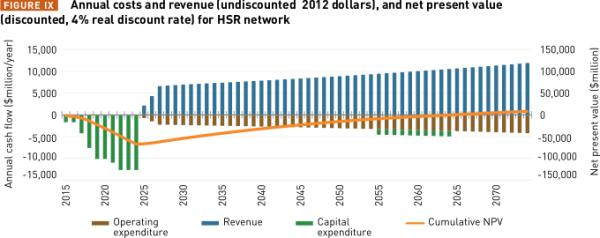 FIGURE IX Annual costs and revenue (undiscounted 2012 dollars), and net present value. Source: from Zero Carbon Australia High Speed Rail (April 2014) http://bze.org.au/HSR_web_01_medium.pdf  (discounted, 4% real discount rate) for HSR network. Source B